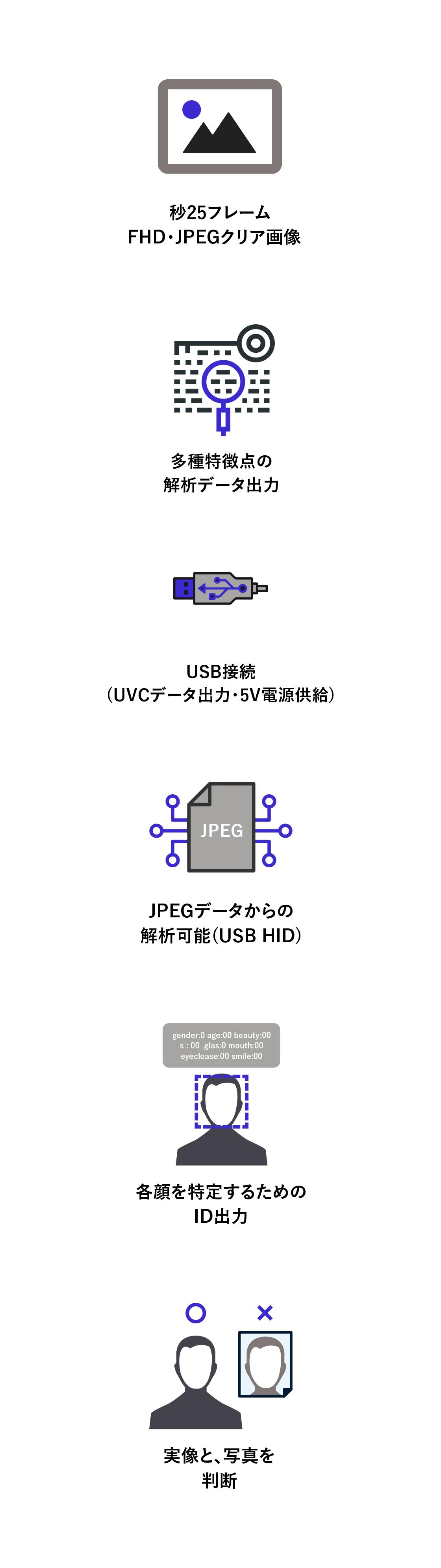 ①FHD・JPEGクリア映像 ②多種特徴解析データ出力③USBインタフェース④写真と実像の区別⑤JPEG画像からの特徴点抽出も可能